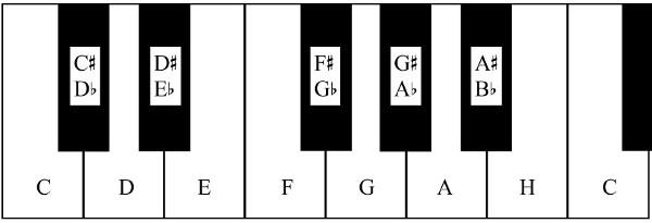Illustrasjon av oktav på pianotangenter.