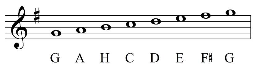 Illustrasjon av G-nøkkel, fortegn og noteeksempler.