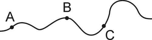 Illustrasjon av en bølgete strek som beveger seg fra venstre (punkt A) mot høyre (punkt B etterfulgt av C.