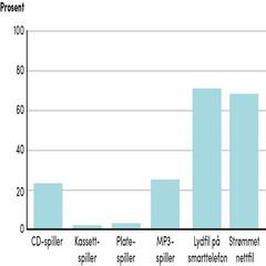Tabell Andel lyttere som har lytttet til ulike avspillingssystem en gjennomsnittsdag. 2015.jpg